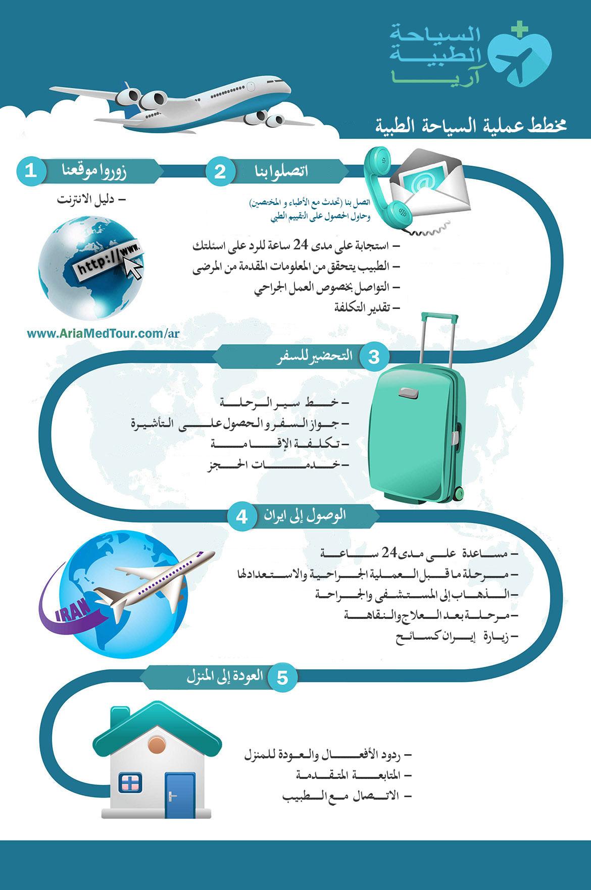 كيفية العلاج في ايران - السياحة العلاجية في ايران