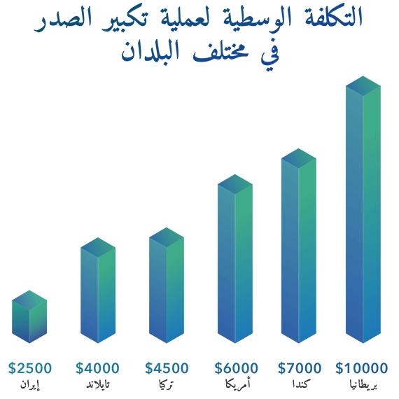 تكلفة عملية تكبير الصدر في ايران و العالم
