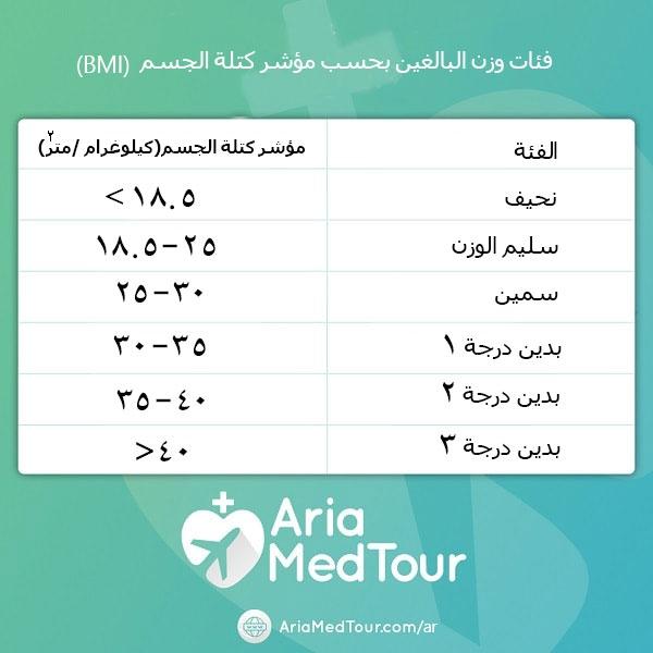 فئات الوزن بحسب مؤشر كتلة الجسم (BMI)