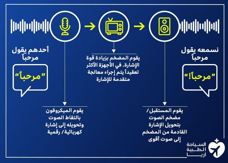 كيفية عمل السماعات الطبية