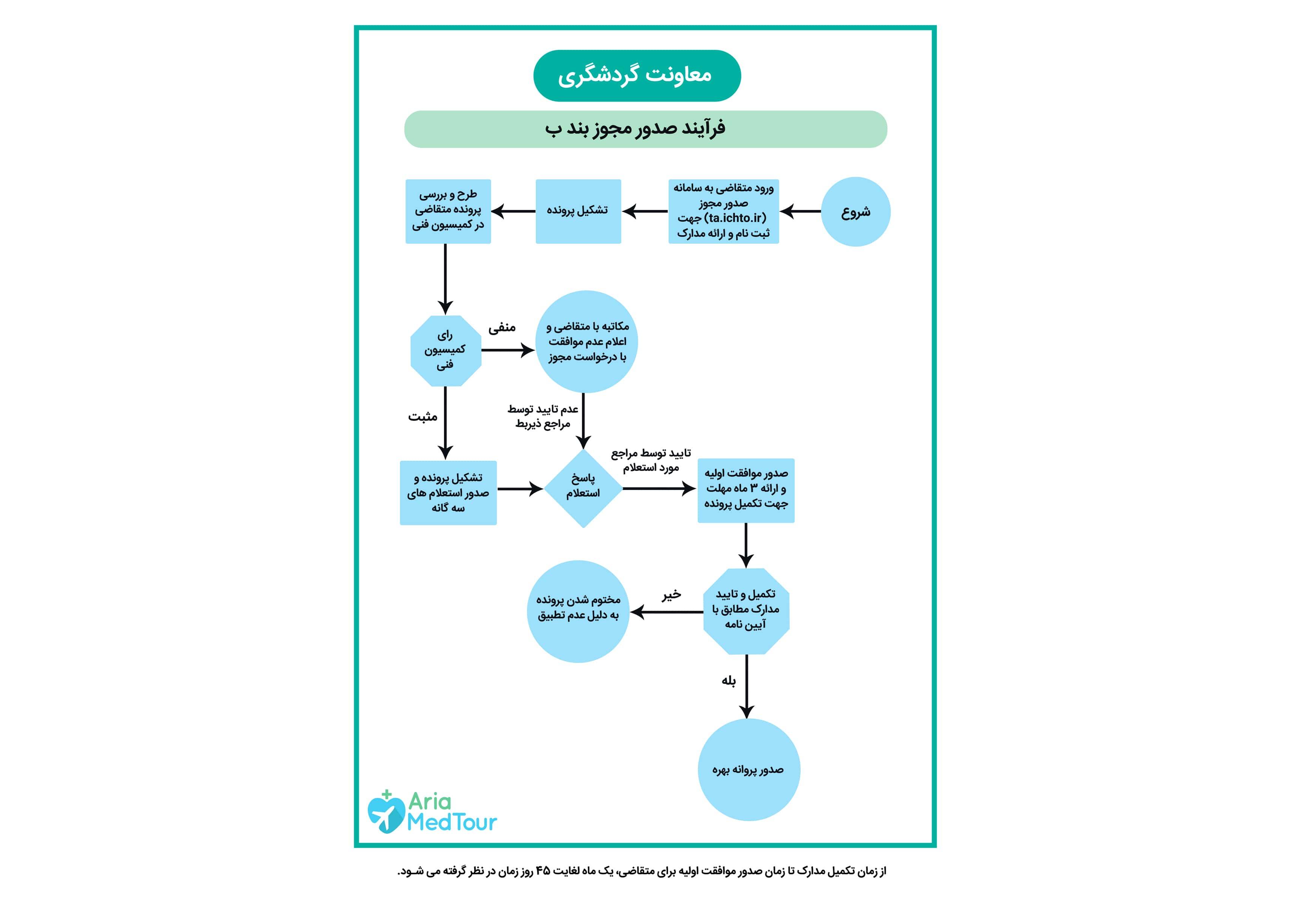 نمودار فرایند صدور مجوز بند ب برای تأسیس شرکت گردشگری