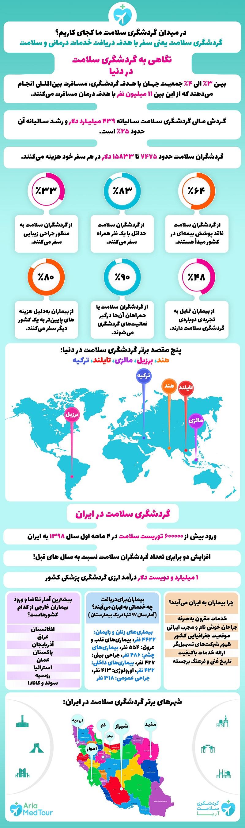 اینفوگرافیک آمار و ارقام گردشگری سلامت ایران و دنیا