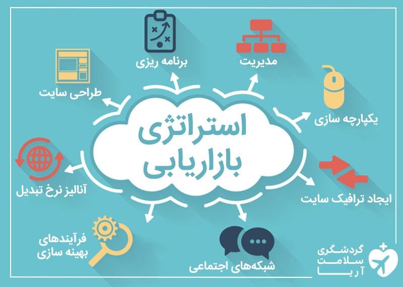 تصویر اینفوگرافی نشان دهنده استراتژی های بازاریابی گردشگری سلامت