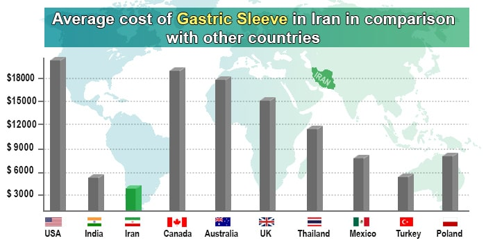 gastric sleeve cost in Iran: comparison chart