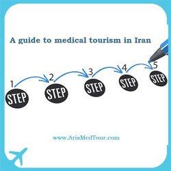 medical tourism steps inforgaphic