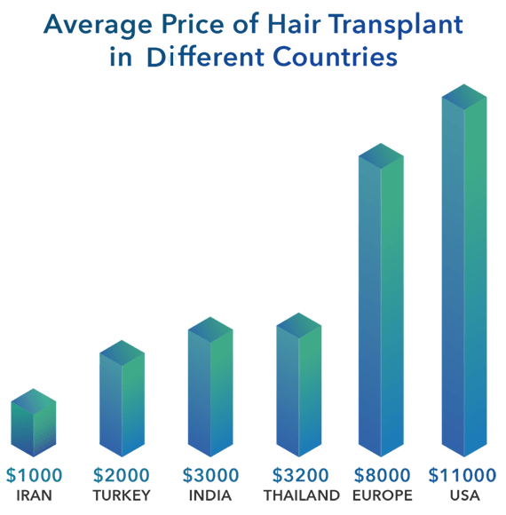 chart showing price of hair transplant in iran, turkey, india, thailand, europe and usa