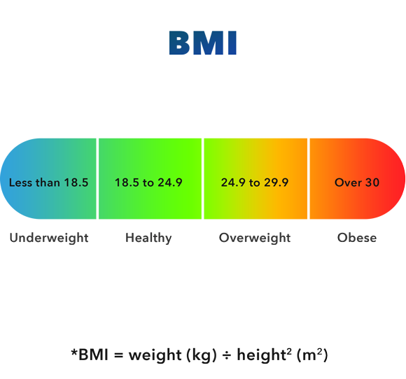 BMI calculation to specify obesity