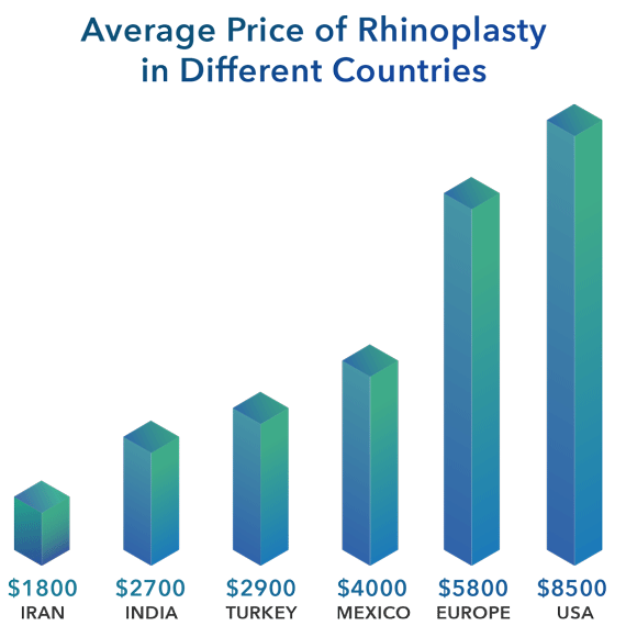 chart showing average price of rhinoplasty in iran and different countries