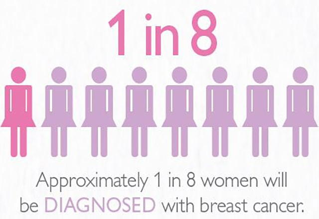 chance of getting breast cancer in women