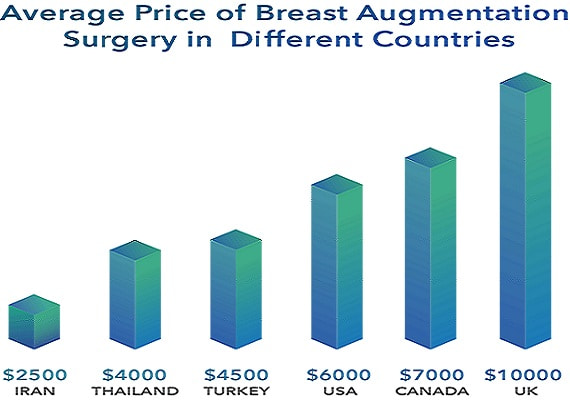 bar chart showing the price of breast implants in iran and other countries