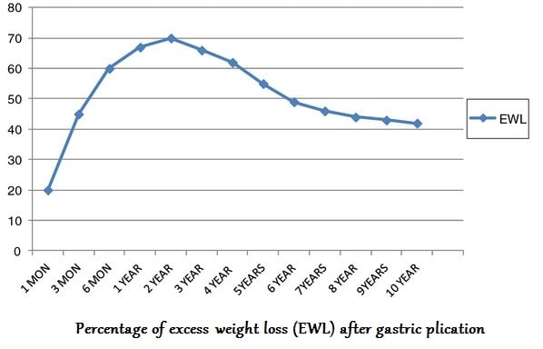 gastric plication weight loss chart