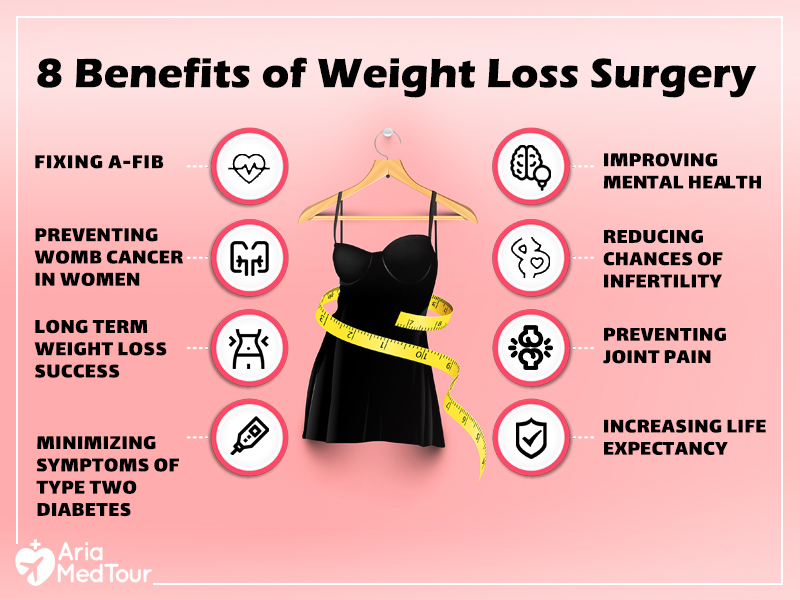 infographic showing benefits of weight loss surgery