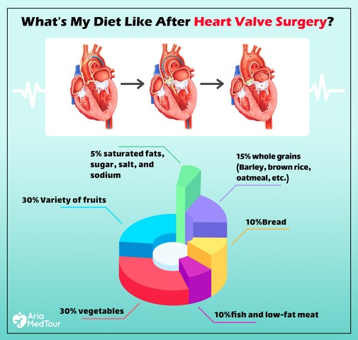 inforgraphic on recommended diet for after heart valve surgery