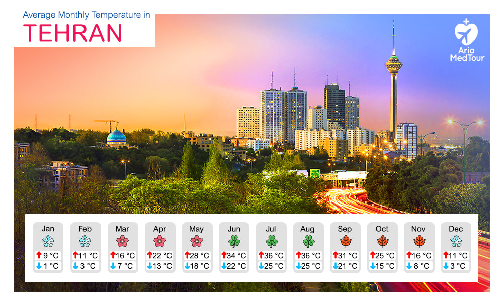 image reporting Tehran's weather and the average high and low temperatures in Tehran