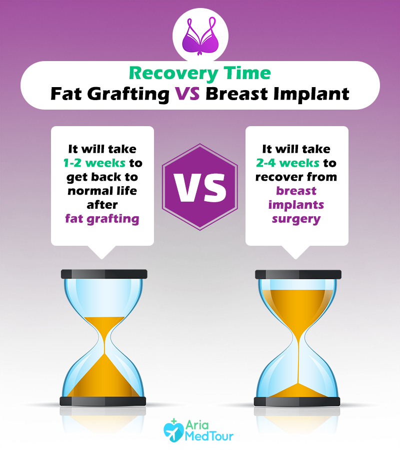 infographic showing the comparison of breast implants recovery time vs breast fat transfer recovery time using sandwatches