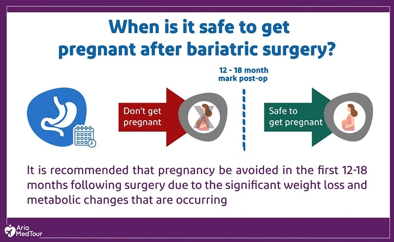 an infographic explaining when it is safe to get pregnant after a weight loss surgery