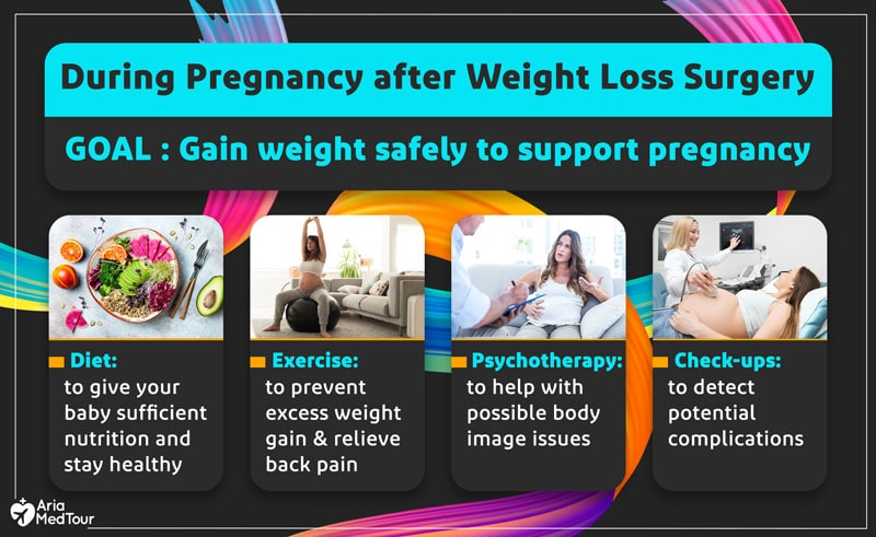 an infographic explaining some notes about the time during pregnancy after weight loss surgery