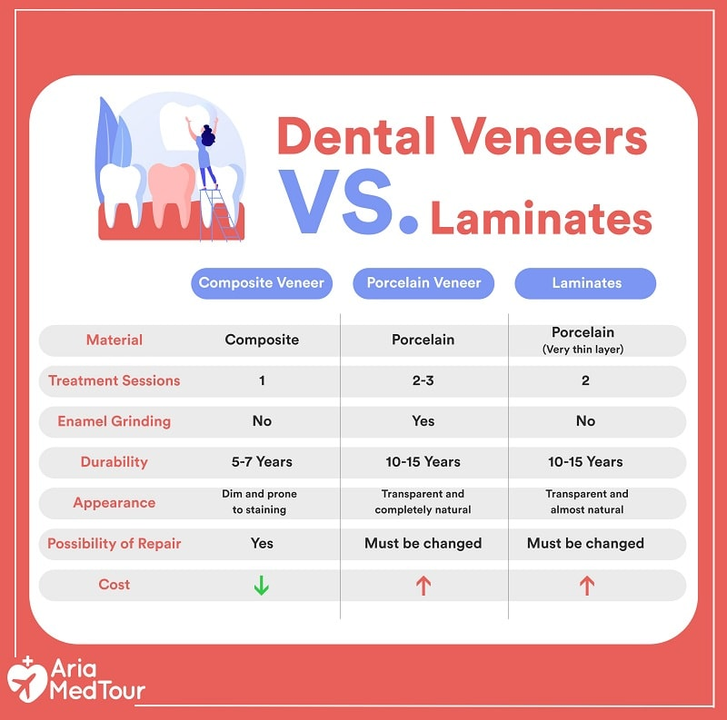 an infographic showing the differences between Dental Veneers and Laminates